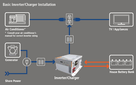 Inverter Installation Charges In Chennai