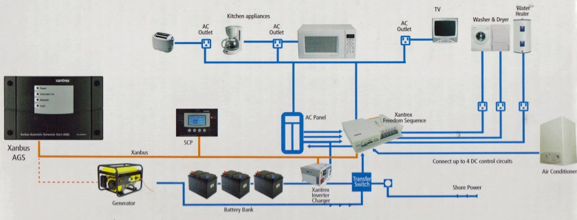 xantrexsw300system001