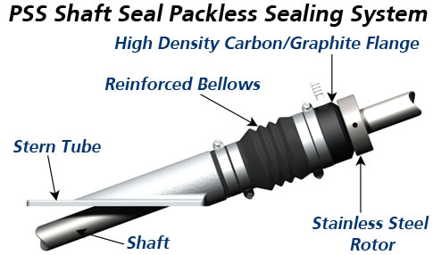 The PSS Shaft Seal System.